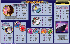 BorgataCasino Money Boat Slot Paytable